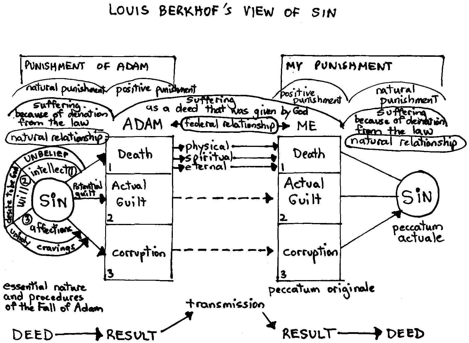 louis berkhof view of sin.jpg