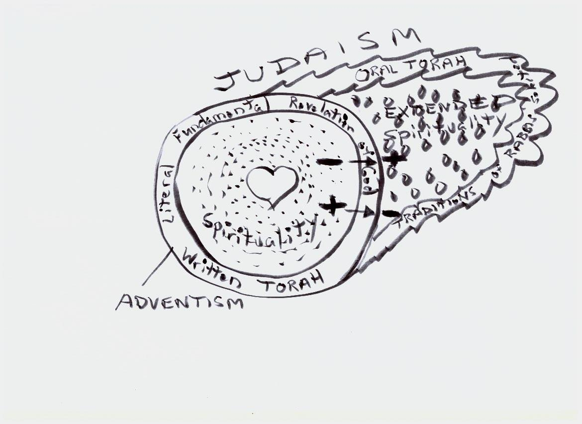 Adventism and Judaism.jpeg