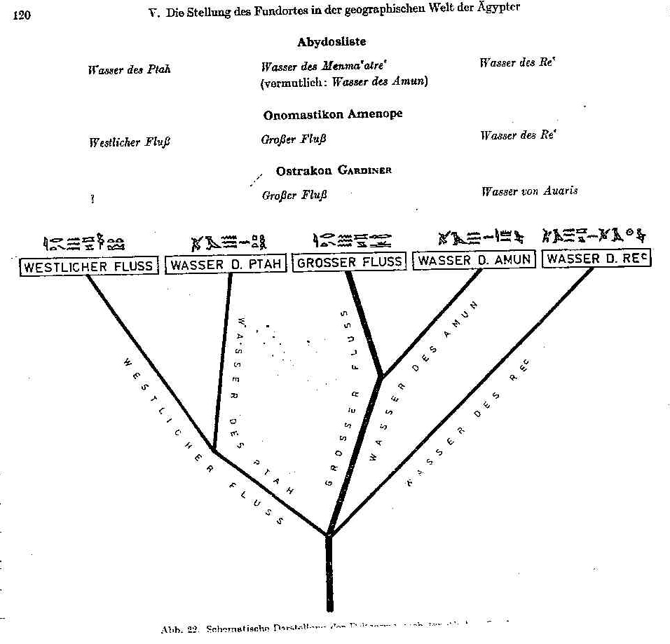Pithom and Rameses in Exodus 1  v 11.jpg
